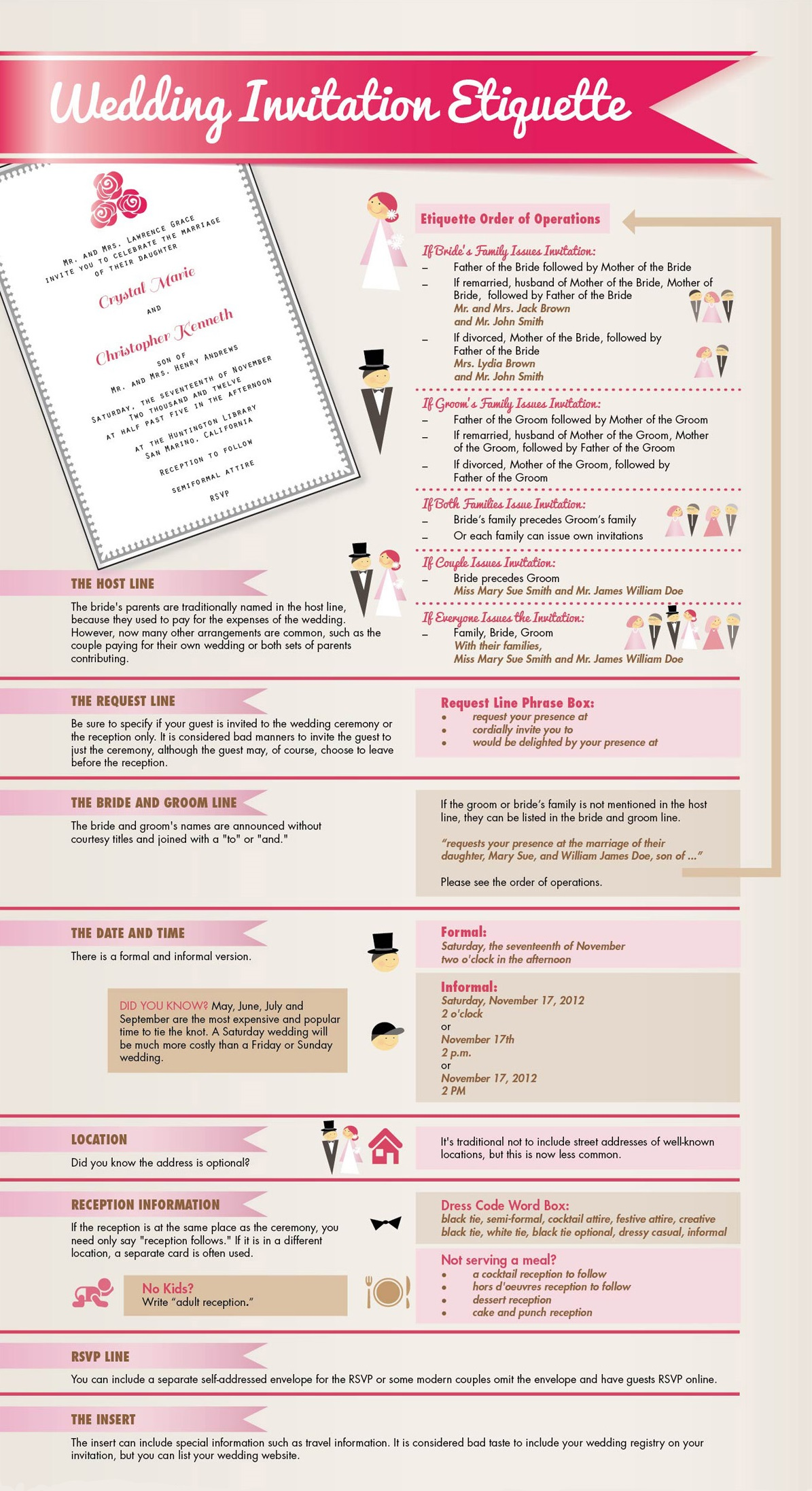 De Luxe Inforgraphic on Wedding Invitations