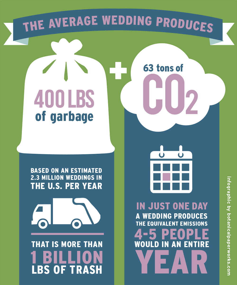 Wedding Waste Graphic
